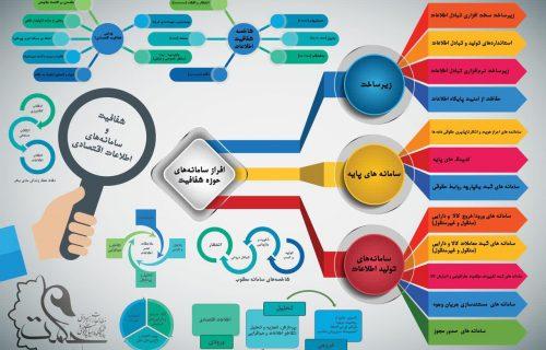 شفافیت و سامانه های اطلاعات اقتصادی